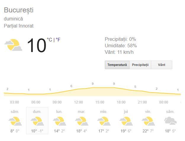 Prognoza meteo duminică, 3 martie 2019! Vremea în București, Iași, Constanța, Brașov și Cluj: valorile termice vor fi constante