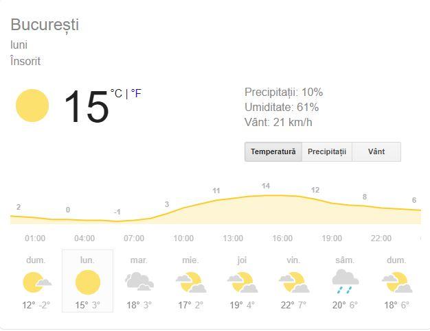 Prognoza meteo luni 4 martie 2019! Vremea în București, Iași, Constanța sau Cluj. Valorile termice cresc!