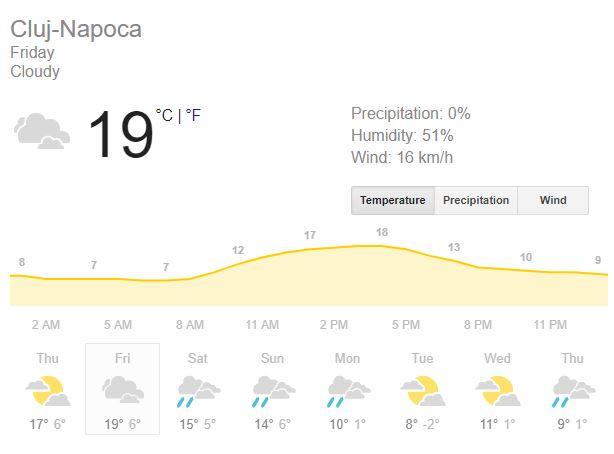 Prognoza meteo vineri, 8 martie 2019. Vremea în București, Iași, Constanța sau Cluj. Temperaturi ce ating 22 grade Celsius!