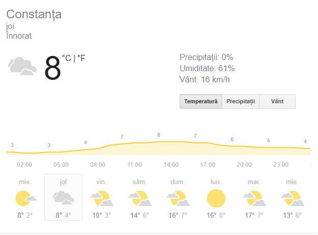 Prognoza meteo joi 14 martie 2019. Vremea în București, Iași, Constanța și Cluj. Vremea va fi în general închisă
