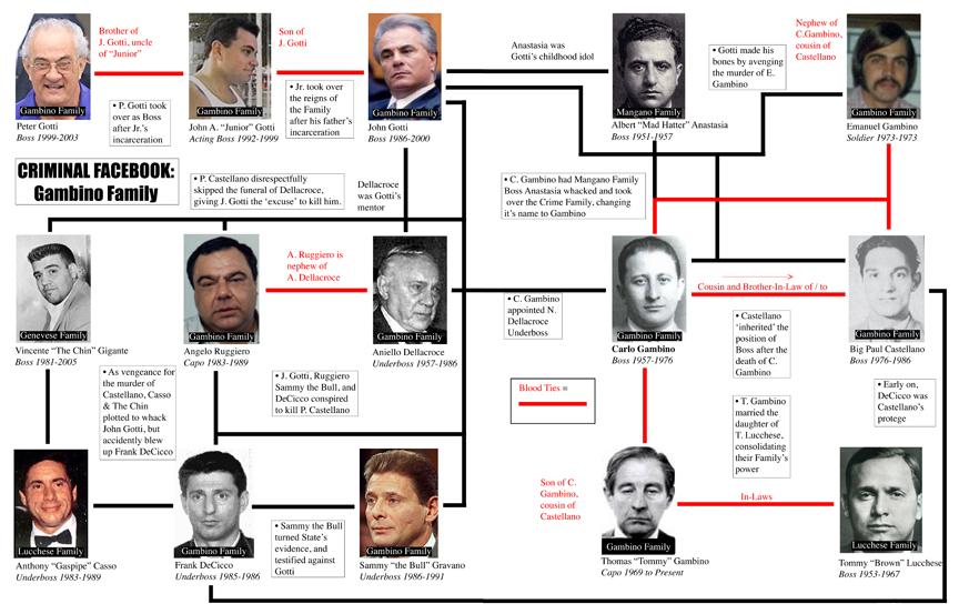 """Șeful familiei Gambino a fost împușcat mortal în New York. Frank Cali era considerat """"capo ti tutti capi"""" al Cosa Nostra"""