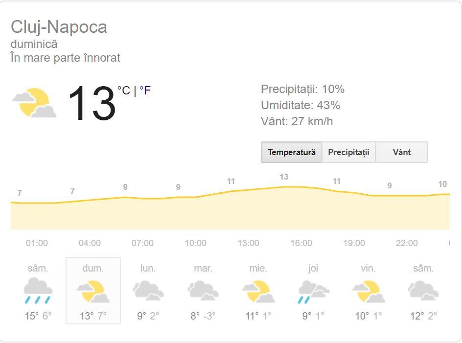 Vremea în Cluj - Napoca