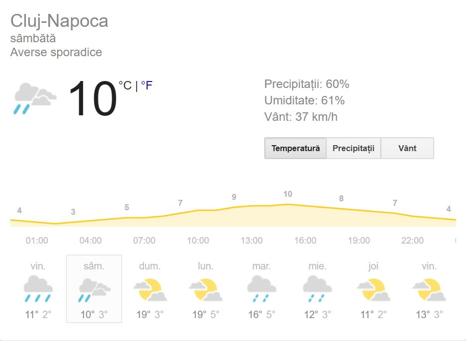 Vremea în Cluj Napoca