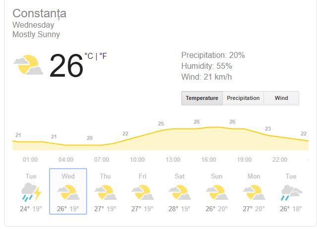 prognoza meteo 24 iulie constanta