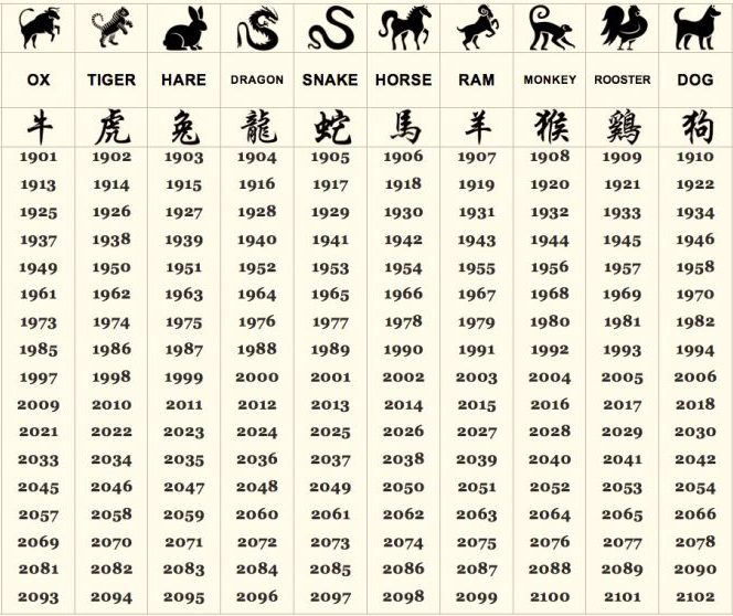 Horoscop chinezesc pentru weekendul 9 - 11 august