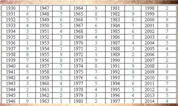 cifra destinului tabel