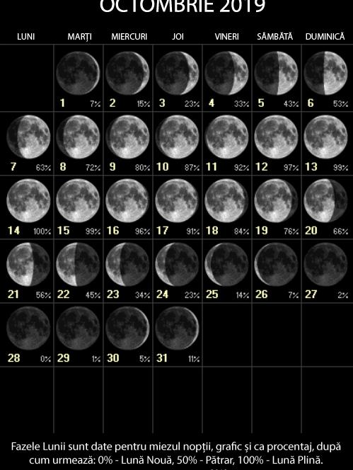 Vezi fazele Lunii în octombrie. Sursa foto: astro-urseanu.ro