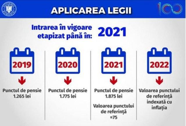 Noua Lege a Pensiilor a intrat în vigoare în iulie