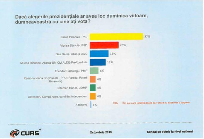Klaus Iohannis este pe primul loc conform sondajului