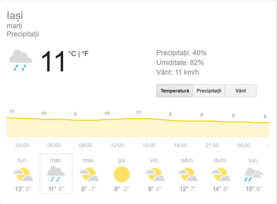 Vremea în Iași