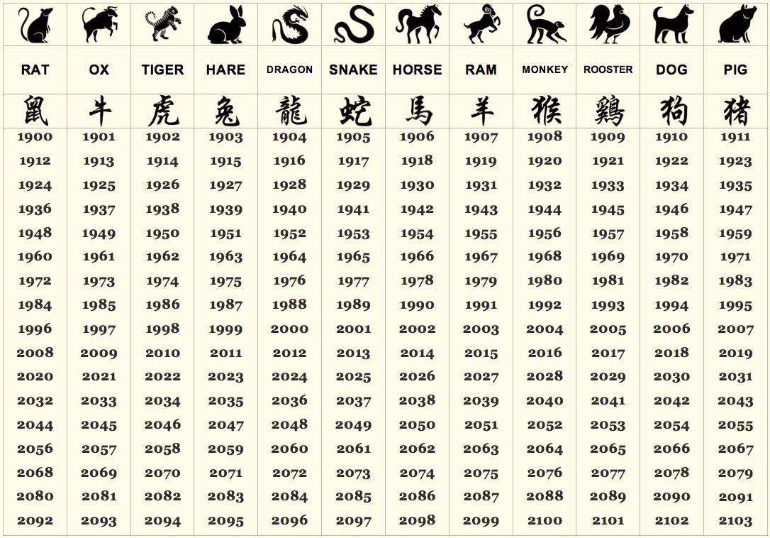 zodiac chinezesc 2020