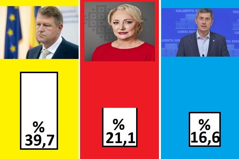 exit poll ora 18