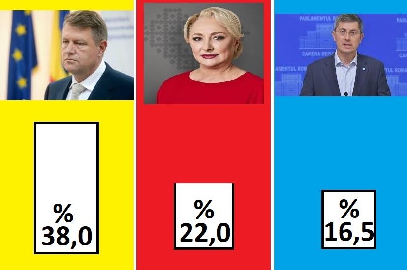 exit poll ora 19