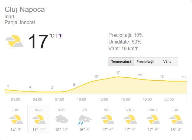 Prognoza meteo pentru Cluj-Napoca