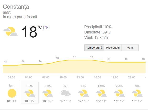 Prognoza meteo pentru Constanța