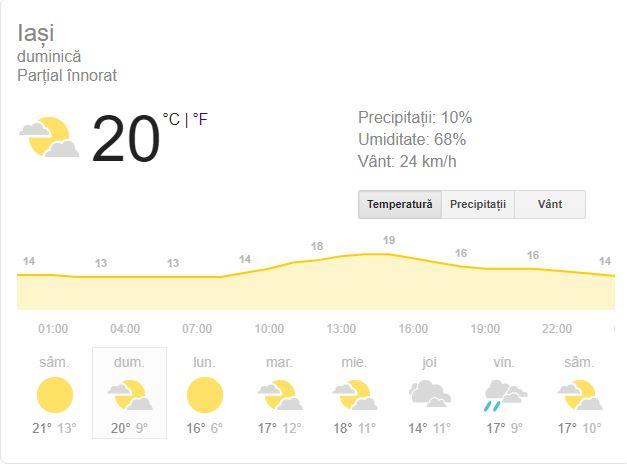 Prognoza meteo pentru Iași