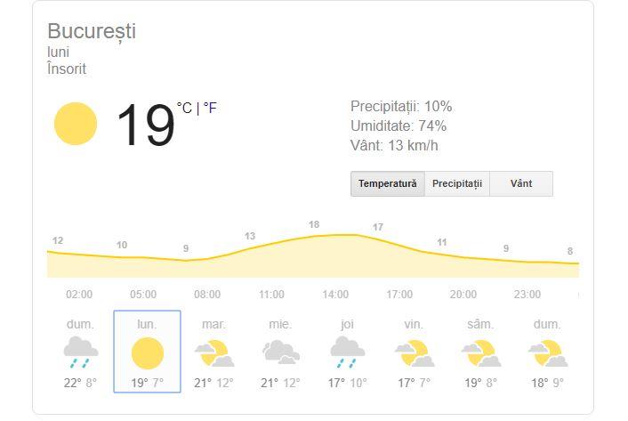 prognoza meteo 11 noiembrie 2019 bucurești