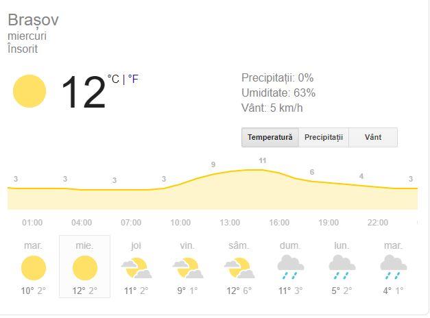 Prognoza meteo pentru Brașov, 18 decembrie