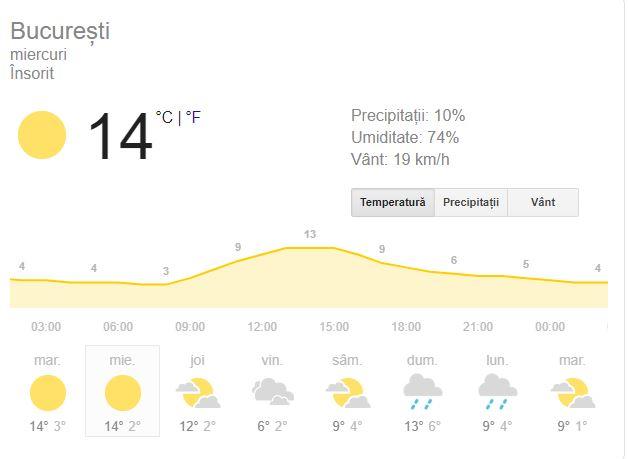 Prognoza meteo pentru București, 18 decembrie