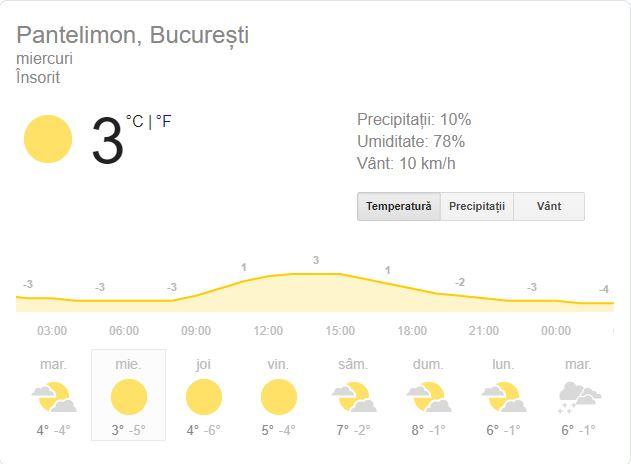 Prognoza meteo pentru București