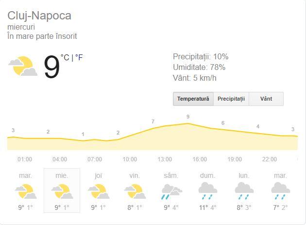 Prognoza meteo pentru Cluj-Napoca, 18 decembrie