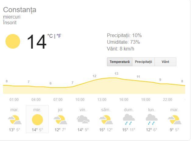 Prognoza meteo pentru Constanța, 18 decembrie
