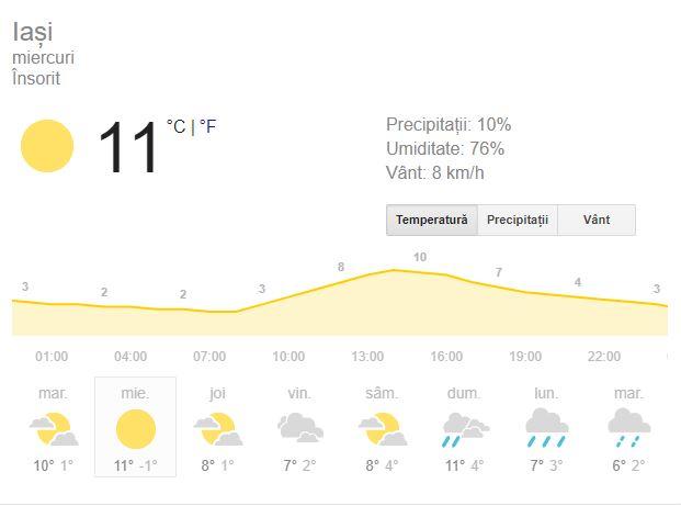 Prognoza meteo pentru Iași, 18 decembrie