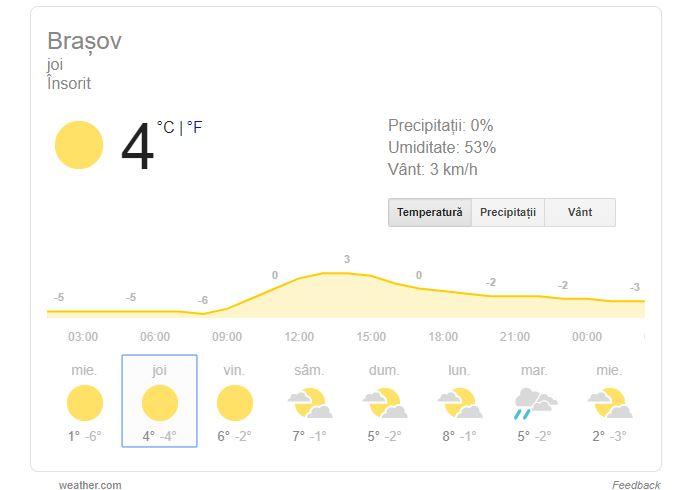 prognoza meteo brașov