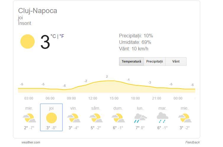 prognoza meteo 5 decembrie cluj napoca