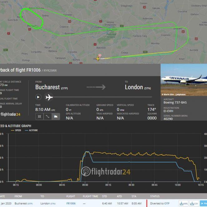 Un avion al companiei Ryanair a aterizat de urgență pe Aeroportul din Otopeni