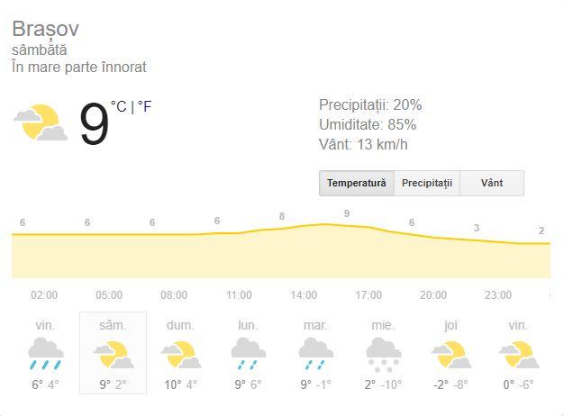 Vremea în Brașov