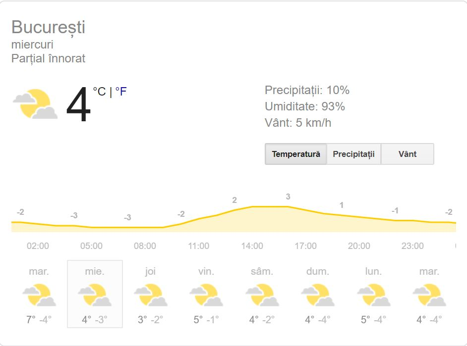 Vremea în București