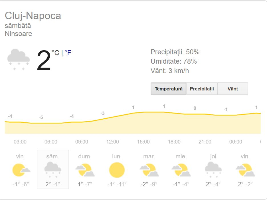 Vremea în Cluj-Napoca