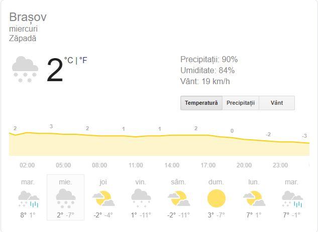 Prognoza meteo în Brașov