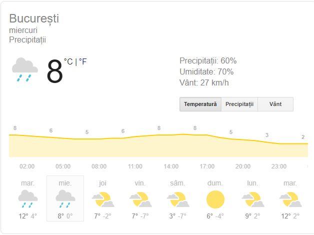 Prognoza meteo în București