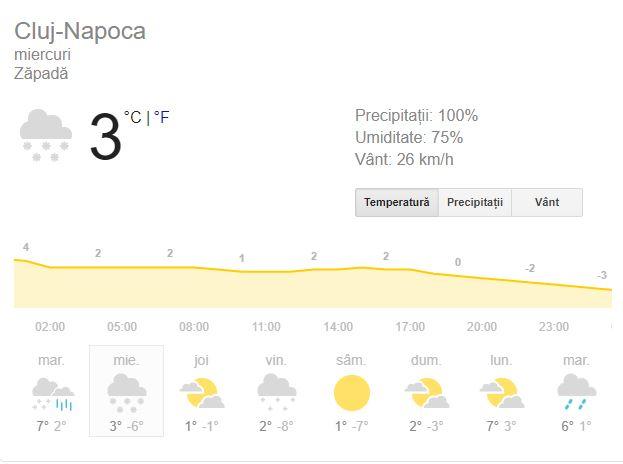 Prognoza meteo în Cluj-Napoca