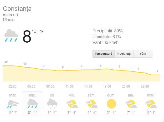 Prognoza meteo în Constanța