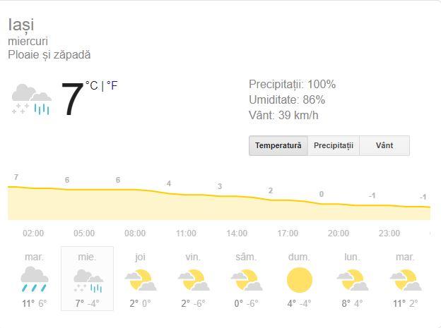 Prognoza meteo în Iași