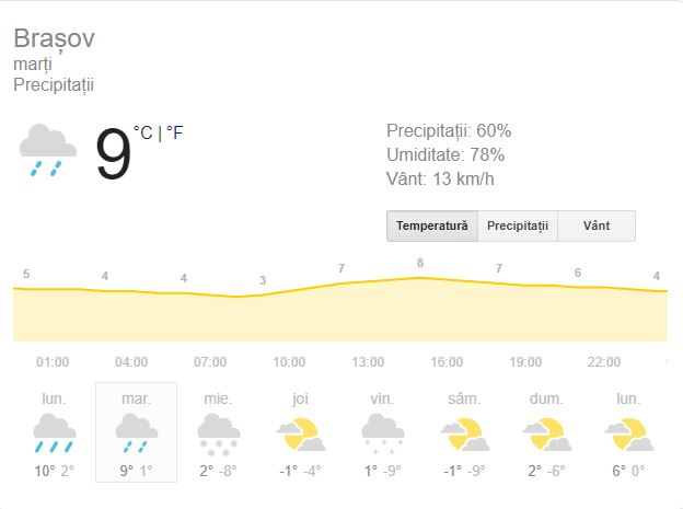 Vremea marți, 4 februarie, în Brașov