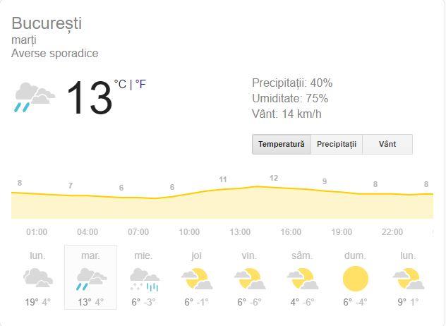 Vremea marți, 4 februarie, în București