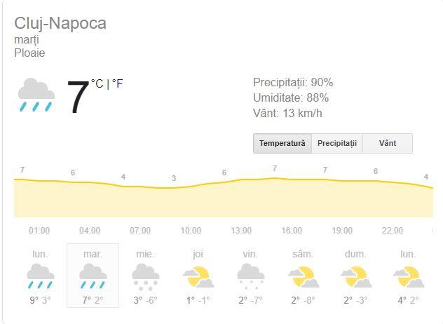 Vremea marți, 4 februarie, în Cluj-Napoca