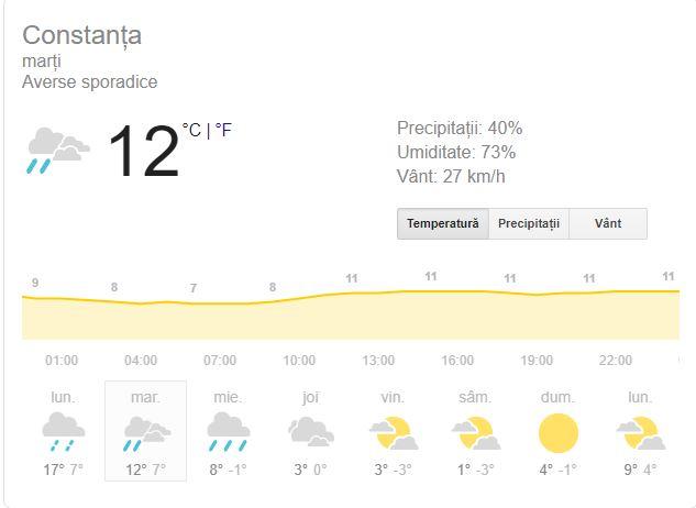 Vremea marți, 4 februarie, în Constanța