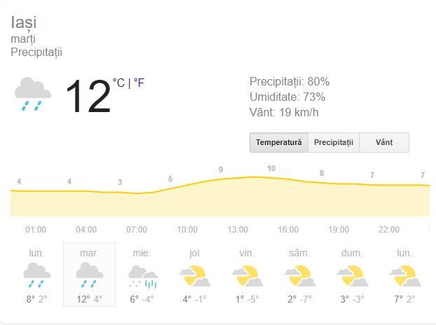 Vremea marți, 4 februarie, în Iași